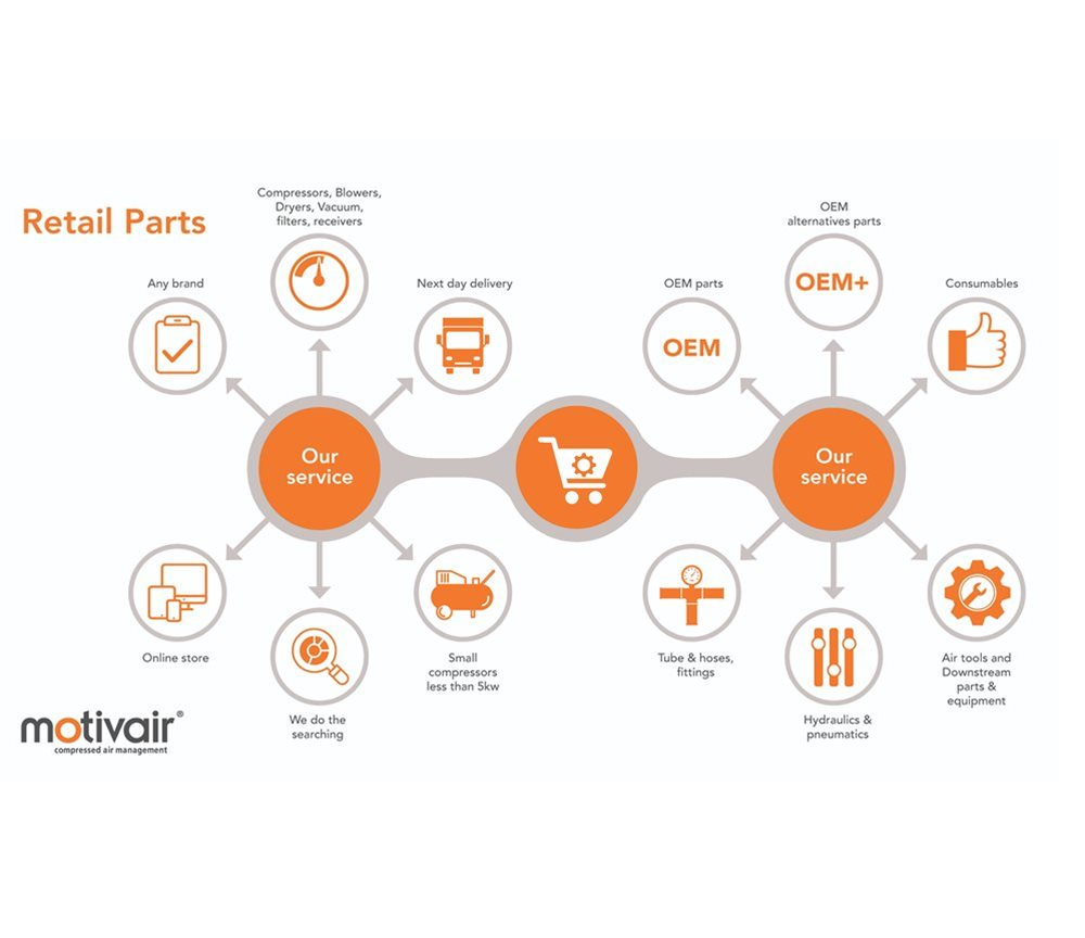 Motivair Air Compressor Parts