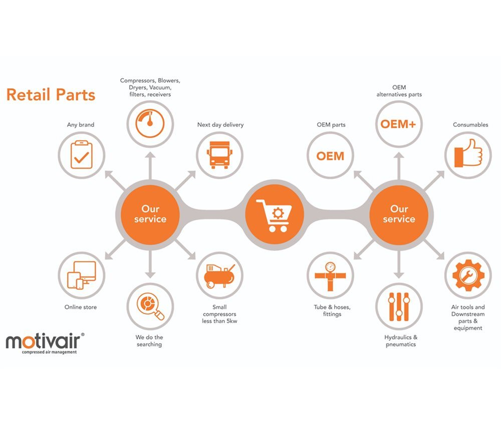 Motivair Air compressor parts and service kits